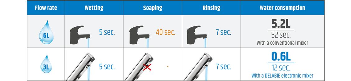 Water consumption comparison